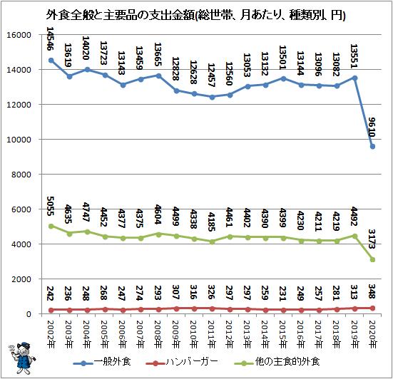 ↑ 外食全般と主要品の支出金額(総世帯、月あたり、種類別、円)