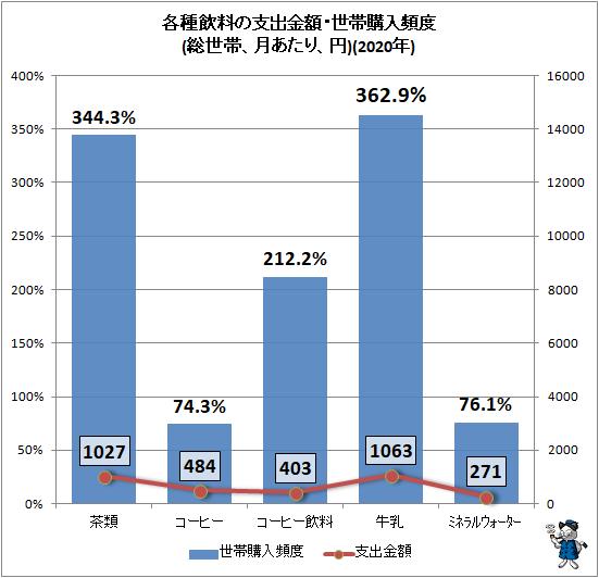 ↑ 各種飲料の支出金額・世帯購入頻度(総世帯、月あたり、円)(2020年)