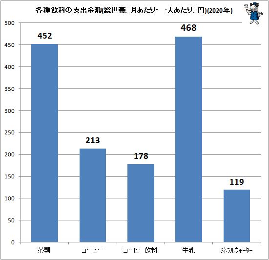 ↑ 各種飲料の支出金額(総世帯、月あたり・一人あたり、円)(2020年)