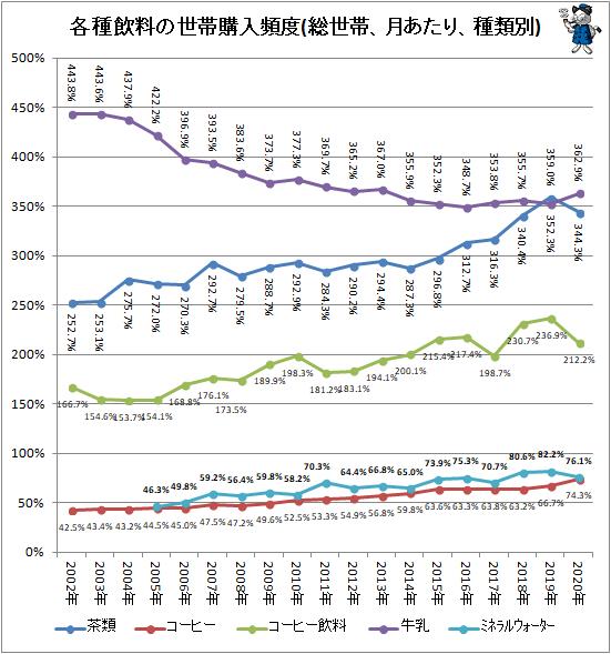 ↑ 各種飲料の世帯購入頻度(総世帯、月あたり、種類別)