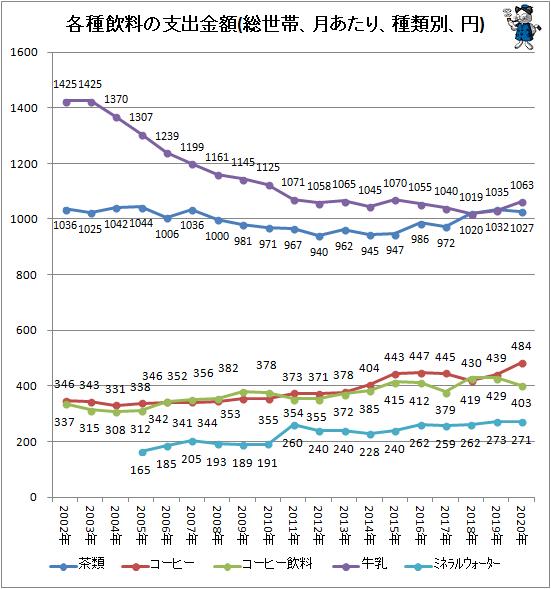 ↑ 各種飲料の支出金額(総世帯、月あたり、種類別、円)
