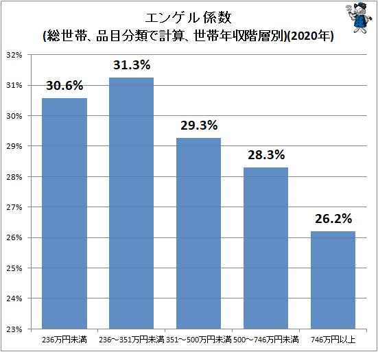 ↑ エンゲル係数(総世帯、品目分類で計算、世帯年収階層別)(2020年)