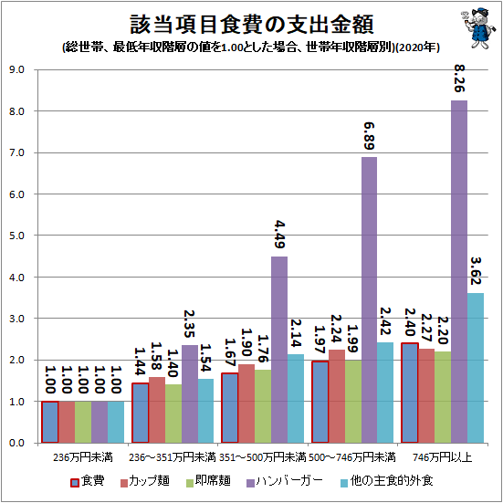↑ 該当項目食費の支出金額(総世帯、最低年収階層の値を1.00とした場合、世帯年収階層別)(2020年)