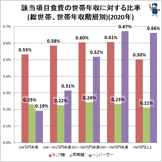 ↑ 該当項目食費の世帯年収に対する比率(総世帯、世帯年収階層別)(2019年)