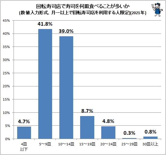 ↑ 回転寿司店で寿司を何皿食べることが多いか(数値入力形式、月一以上で回転寿司店を利用する人限定)(2021年)