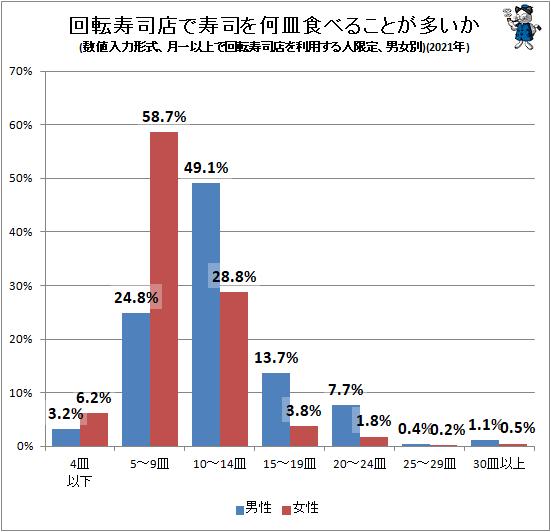 ↑ 回転寿司店で寿司を何皿食べることが多いか(数値入力形式、月一以上で回転寿司店を利用する人限定、男女別)(2021年)