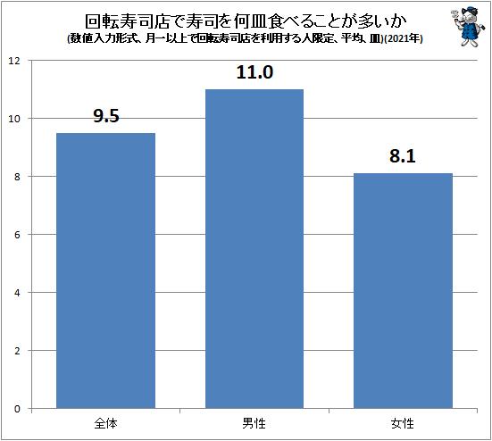 ↑ 回転寿司店で寿司を何皿食べることが多いか(数値入力形式、月一以上で回転寿司店を利用する人限定、平均、皿)(2021年)