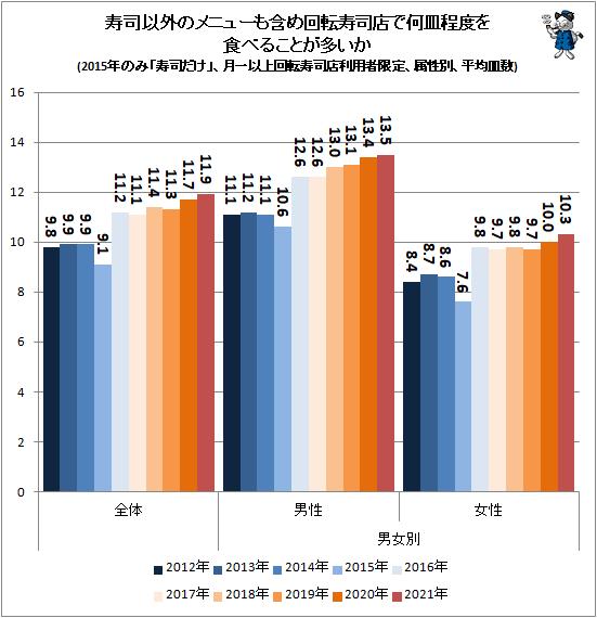 ↑ 寿司以外のメニューも含め回転寿司店で何皿程度を食べることが多いか(2015年のみ「寿司だけ」、月一以上回転寿司店利用者限定、属性別、平均皿数)