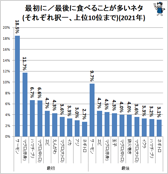 ↑ 最初に/最後に食べることが多いネタ(それぞれ択一、上位10位まで)(2021年)