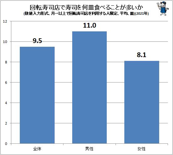 ↑ 回転寿司店で寿司を何皿食べることが多いか(数値入力形式、月一以上で回転寿司店を利用する人限定、平均、皿)(2021年)(再録)