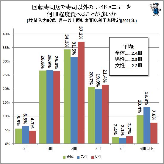 ↑ 回転寿司店で寿司以外のサイドメニューを何皿程度食べることが多いか(数値入力形式、月一以上回転寿司店利用者限定)(2021年)