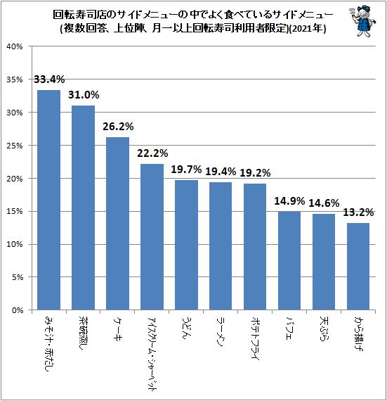 ↑ 回転寿司店のサイドメニューの中でよく食べているサイドメニュー(複数回答、上位陣、月一以上回転寿司利用者限定)(2021年)