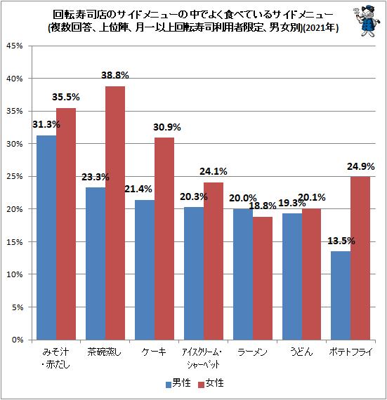↑ 回転寿司店のサイドメニューの中でよく食べているサイドメニュー(複数回答、上位陣、月一以上回転寿司利用者限定、男女別)(2021年)