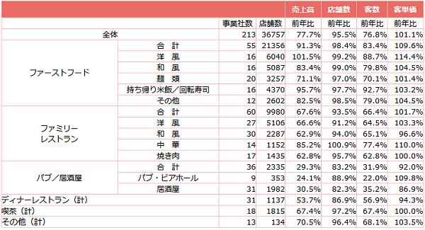 ↑ 外食産業前年同月比・全店データ(2021年2月分)