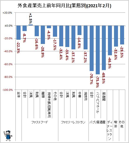 ↑ 外食産業売上高前年同月比(業態別)(2021年2月)
