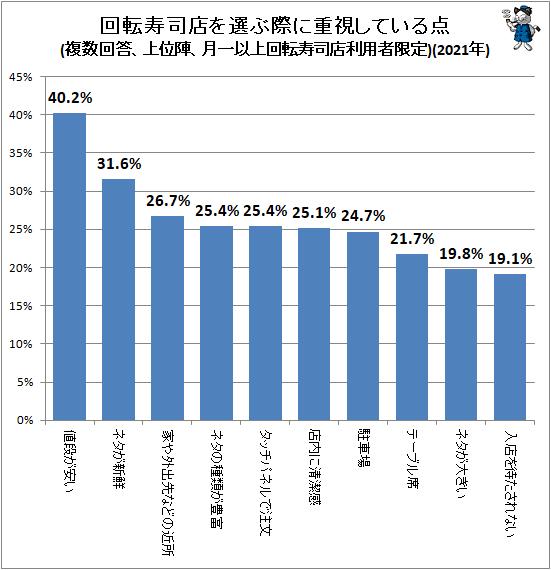 ↑ 回転寿司店を選ぶ際に重視している点(複数回答、上位陣、月一以上回転寿司店利用者限定)(2021年)