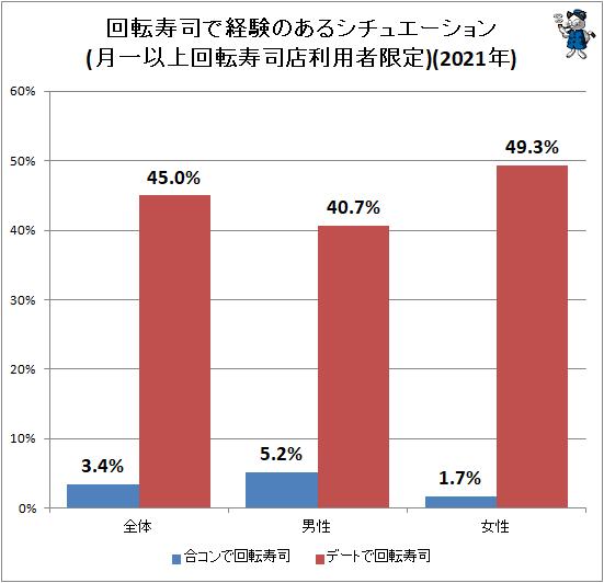 ↑ 回転寿司で経験のあるシチュエーション(月一以上回転寿司店利用者限定)(2021年)