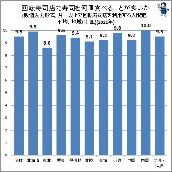 ↑ 回転寿司店で寿司を何皿食べることが多いか(数値入力形式、月一以上で回転寿司店を利用する人限定、平均、地域別、皿)(2021年)