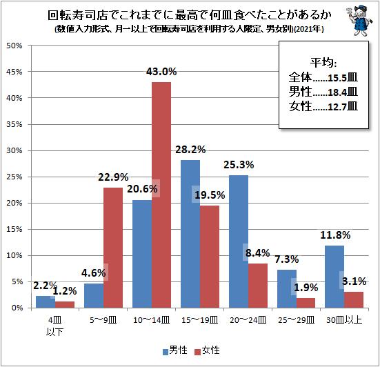 ↑ 回転寿司店でこれまでに最高で何皿食べたことがあるか(数値入力形式、月一以上で回転寿司店を利用する人限定、男女別)(2021年)