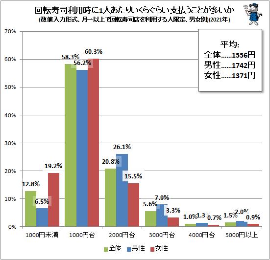 ↑ 回転寿司利用時に1人あたりいくらぐらい支払うことが多いか(数値入力形式、月一以上で回転寿司店を利用する人限定、男女別)(2021年)