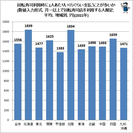 ↑ 回転寿司利用時に1人あたりいくらぐらい支払うことが多いか(数値入力形式、月一以上で回転寿司店を利用する人限定、平均、地域別、円)(2021年)