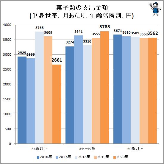↑ 菓子類の支出金額(単身世帯、月あたり、年齢階層別、円)