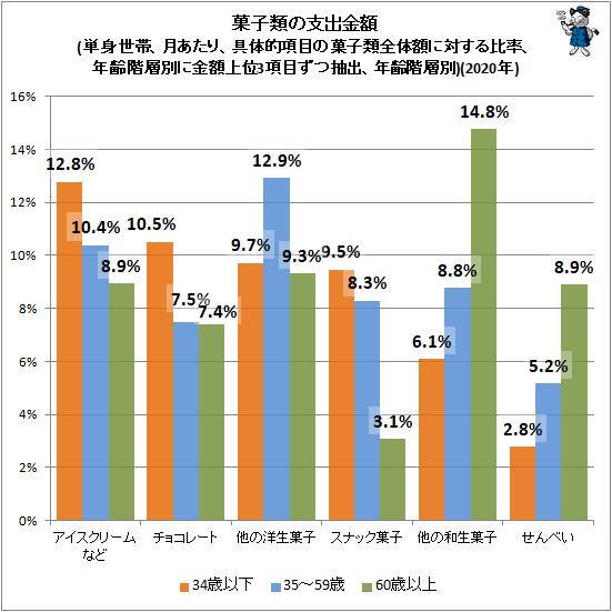 ↑ 菓子類の支出金額(単身世帯、月あたり、具体的項目の菓子類全体額に対する比率、年齢階層別に金額上位3項目ずつ抽出、年齢階層別)(2020年)
