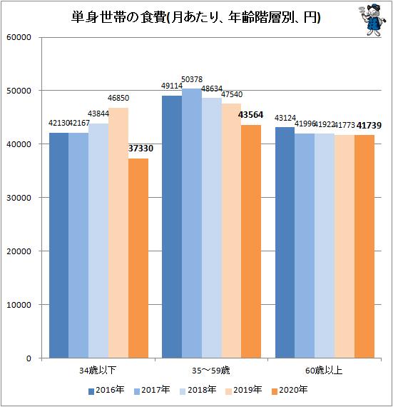 ↑ 単身世帯の食費(月あたり、年齢階層別、円)