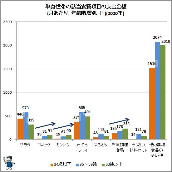 ↑ 単身世帯の該当食費項目の支出金額(月あたり、年齢階層別、円)(2020年)