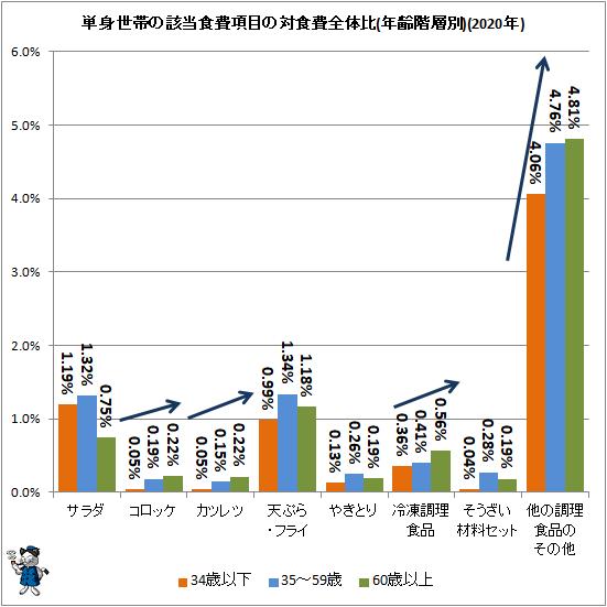 ↑ 単身世帯の該当食費項目の対食費全体比(年齢階層別)(2020年)