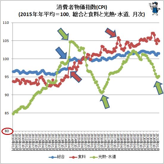 ↑ 消費者物価指数(CPI)(2015年年平均=100、総合と食料と光熱・水道、月次)