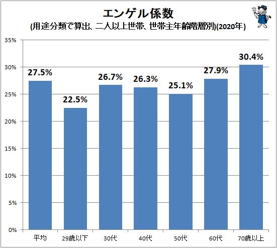 ↑ エンゲル係数(用途分類で算出、二人以上世帯、世帯主年齢階層別)(2020年)