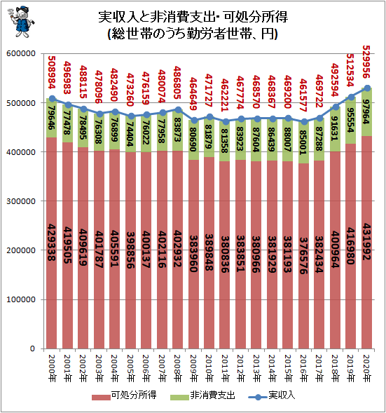↑ 実収入と非消費支出・可処分所得(総世帯のうち勤労者世帯、円)