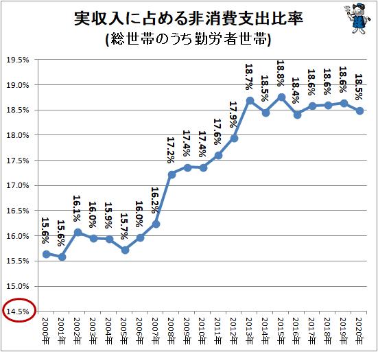 ↑ 実収入に占める非消費支出比率(総世帯のうち勤労者世帯)