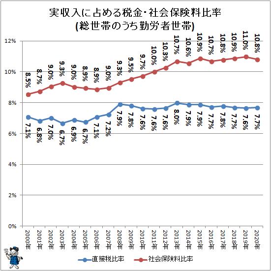↑ 実収入に占める税金・社会保険料比率(総世帯のうち勤労者世帯)
