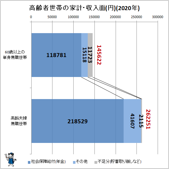↑ 高齢者世帯の家計・収入面(円)(2020年)