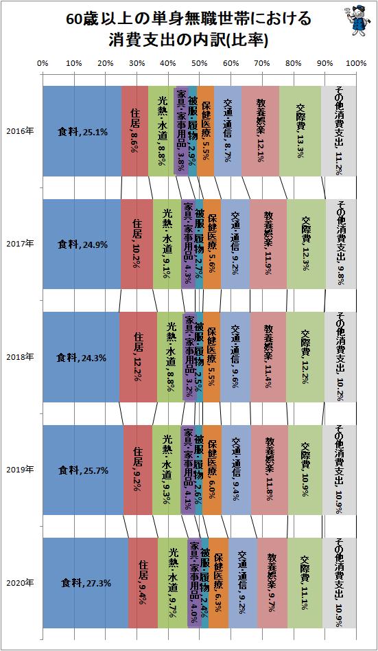 ↑ 60歳以上の単身無職世帯における消費支出の内訳(比率)