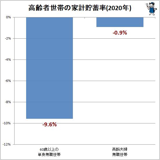 ↑ 高齢者世帯の家計貯蓄率(2020年)
