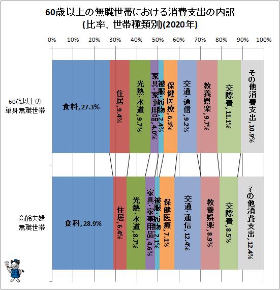 ↑ 60歳以上の無職世帯における消費支出の内訳(比率、世帯種類別)(2020年)