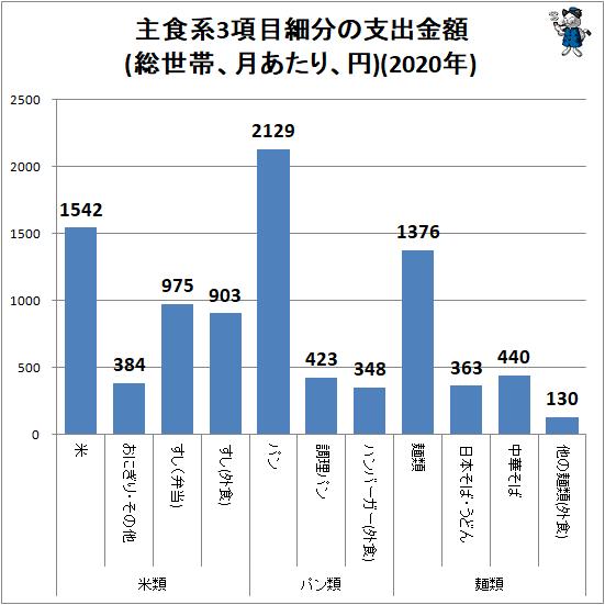 ↑ 主食系3項目細分の支出金額(総世帯、月あたり、円)(2020年)
