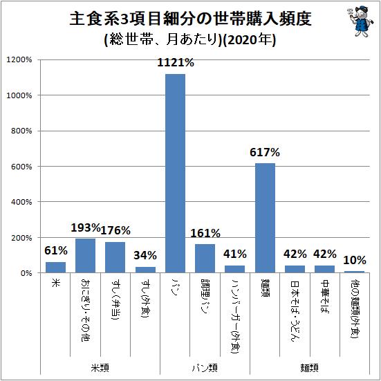 ↑ 主食系3項目細分の世帯購入頻度(総世帯、月あたり)(2020年)