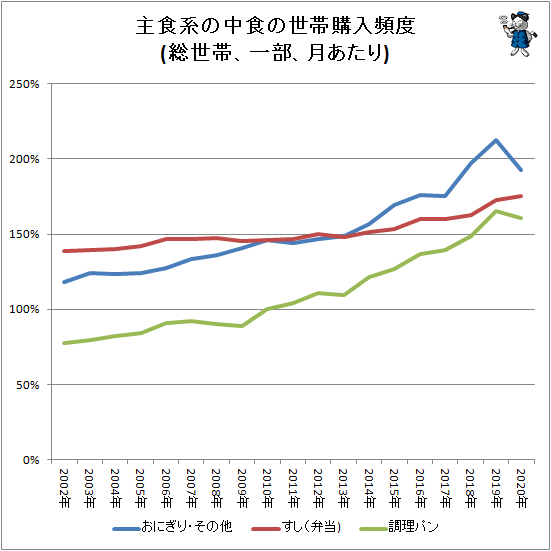 ↑ 主食系の中食の平均世帯購入頻度(総世帯、一部、月あたり)