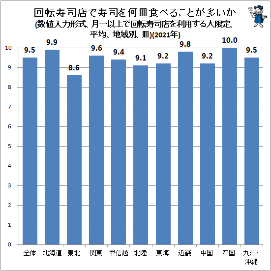 ↑ 回転寿司店で寿司を何皿食べることが多いか(数値入力形式、月一以上で回転寿司店を利用する人限定、平均、地域別、皿)(2021年)(再録)