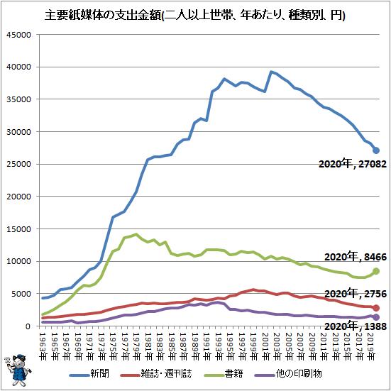 ↑ 主要紙媒体の支出金額(二人以上世帯、年あたり、種類別、円)
