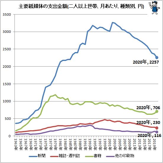 ↑ 主要紙媒体の支出金額(二人以上世帯、月あたり、種類別、円)
