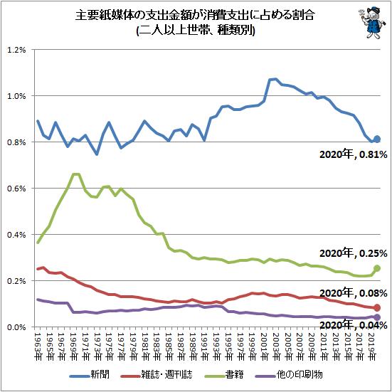 ↑ 主要紙媒体の支出金額が消費支出に占める割合(二人以上世帯、種類別)