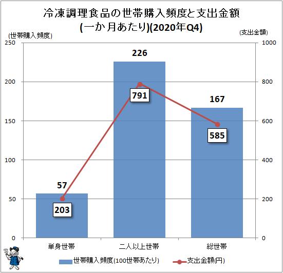 ↑ 冷凍調理食品の世帯購入世帯頻度と支出金額(一か月あたり)(2020年Q4)