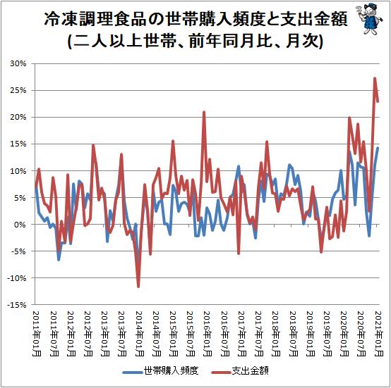 ↑ 冷凍調理食品の世帯購入頻度と支出金額(二人以上世帯、前年同月比、月次)