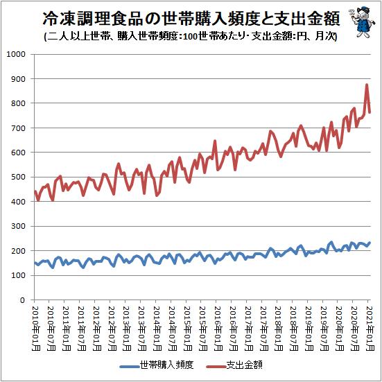 ↑ 冷凍調理食品の世帯購入頻度と支出金額(二人以上世帯、購入世帯頻度:100世帯あたり・支出金額:円、月次)