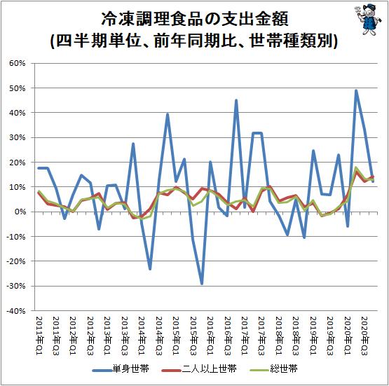 ↑ 冷凍調理食品の支出金額(四半期単位、前年同期比、世帯種類別)